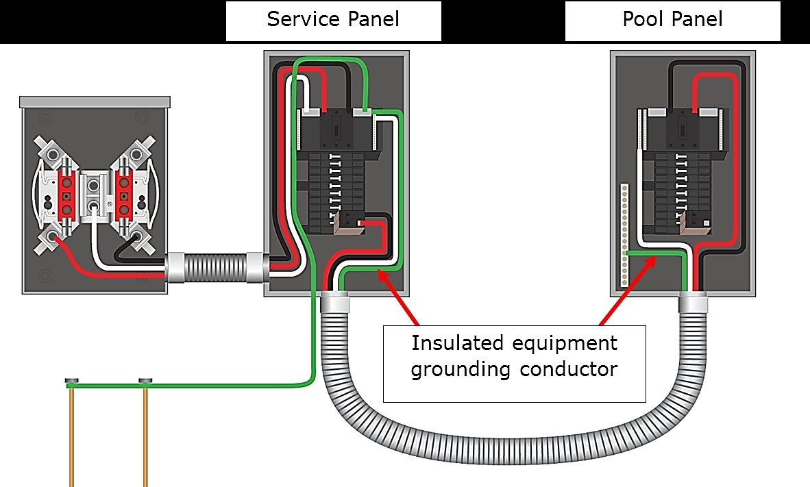 sub panel wiring diagram new main panel to sub panel wiring diagram rh originalstylophone how