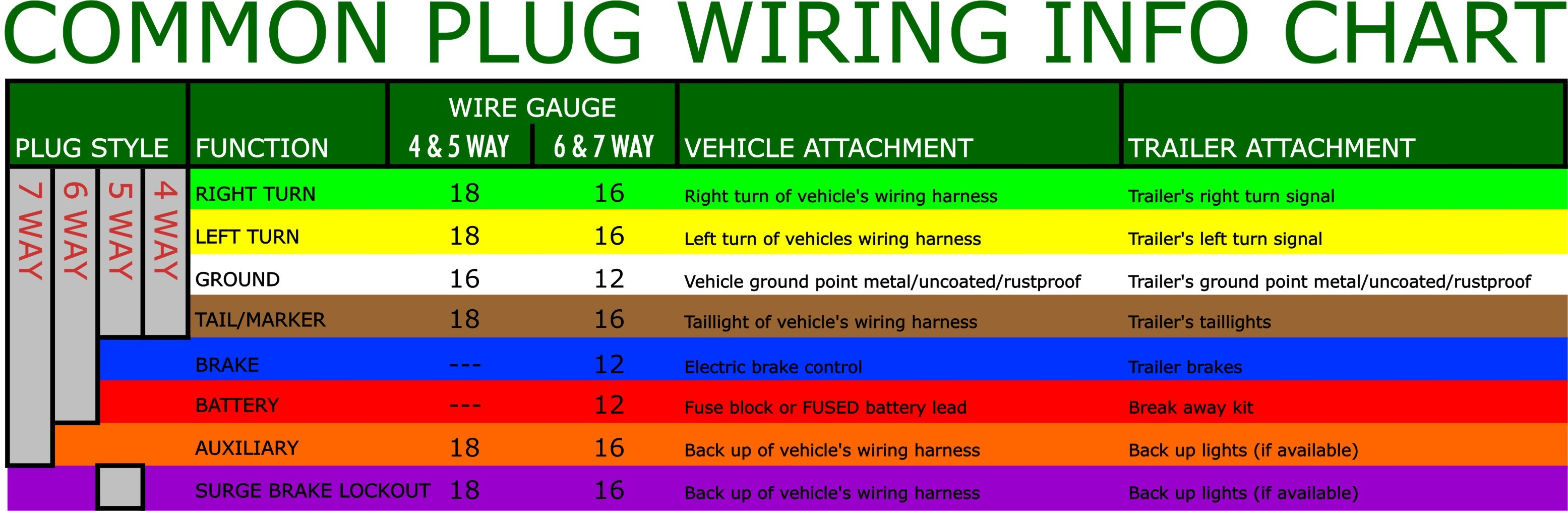 7 Way Trailer Plug Wiring Diagram Gmc Best Of | Wiring Diagram Image