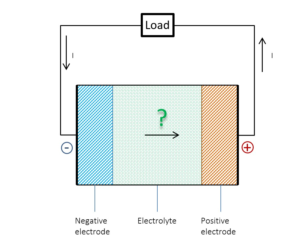 Schematic questioning the current flow within a battery