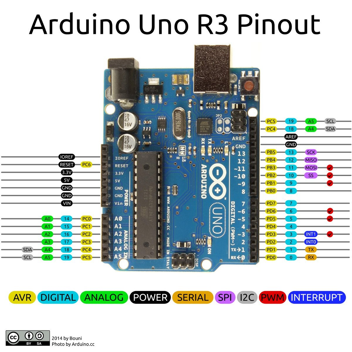 arduino uno wiring diagram best of wiring diagram image rh mainetreasurechest com connect arduino uno to android via bluetooth connect arduino uno to pc via bluetooth