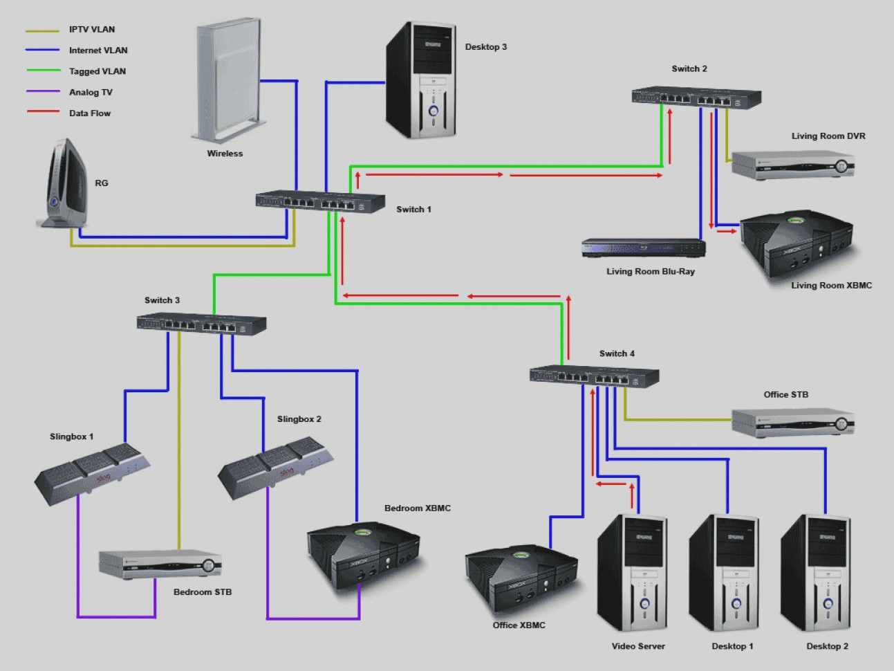 Awesome Att Uverse Wiring Diagram Solved How To Measure Your Internet Usage Using VLANs And At