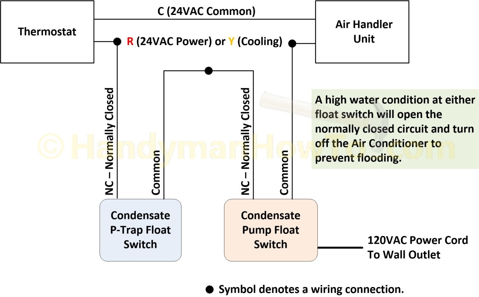 Air Conditioner P Trap Float Switch and Condensate Pump Wiring Diagram