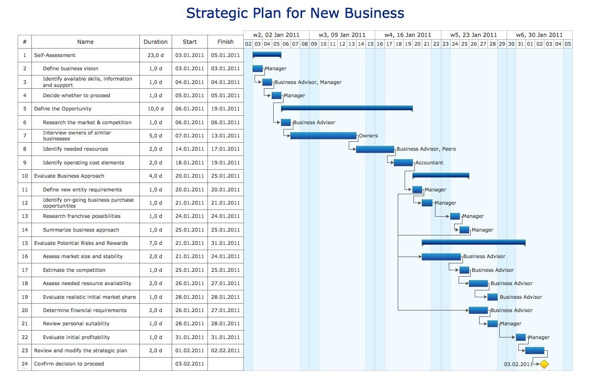 Er Diagram Example New Example A Diagram Free Download What is Gantt Chart Historical