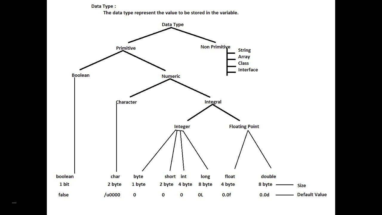 Triangle Diagram Free Download Data Types In Java