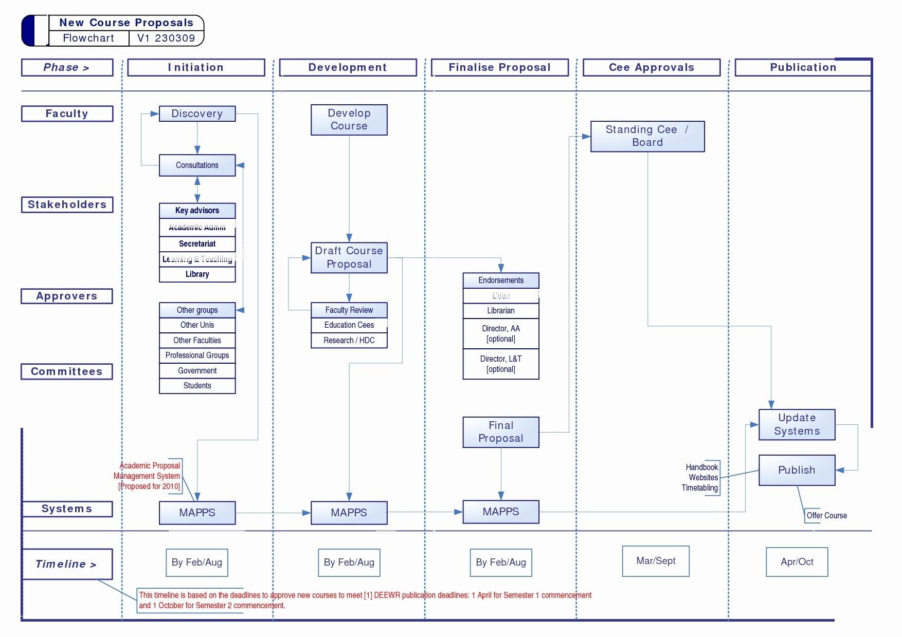 Net Diagram Unique Visio Flowchart 0d
