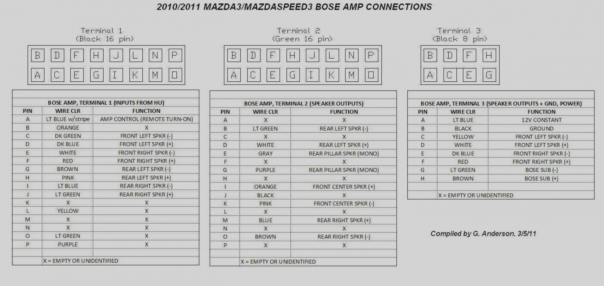 Collection 2010 Mazda 3 Speaker Wiring Diagram Model Bose Amp Page 4 2004 To 2016