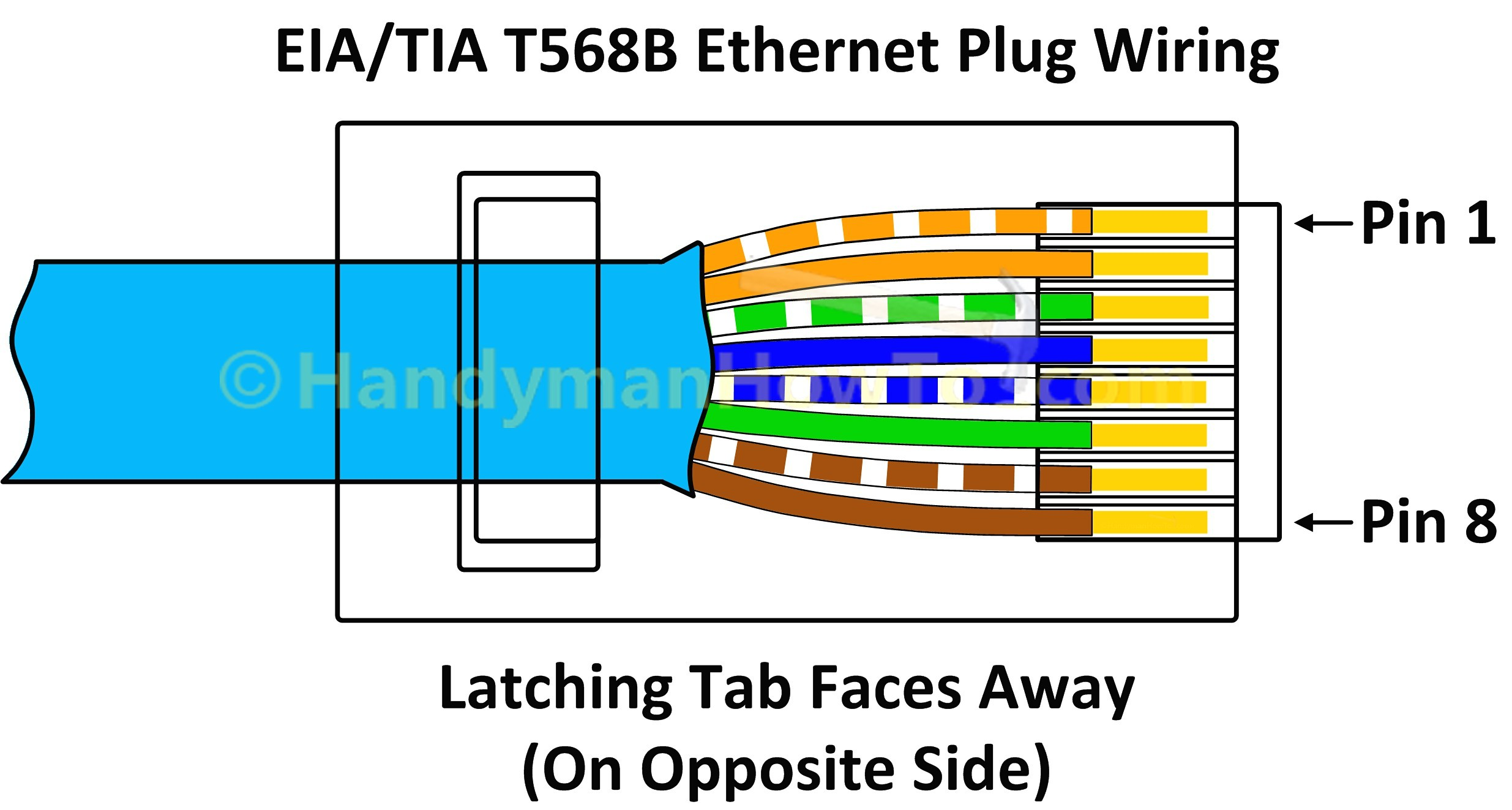 Cat5e Wire Diagram In T568A T568B RJ45 Cat6 Ethernet Cable Wiring Throughout