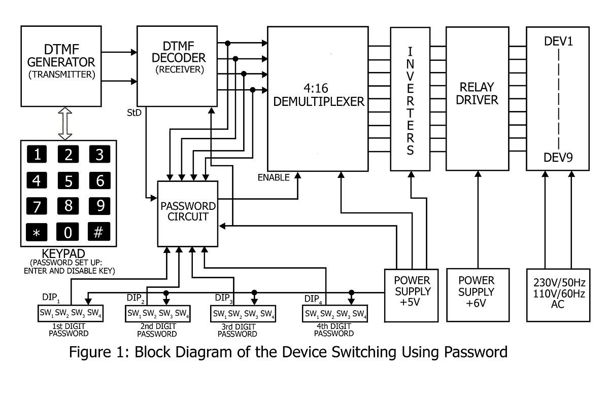 block diagram of device switching using password