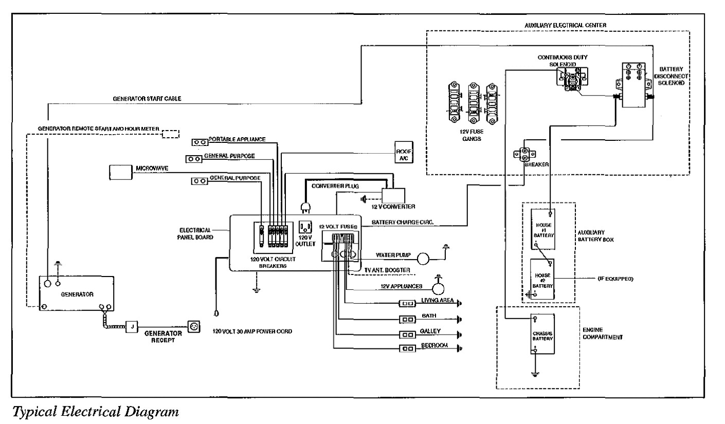 diagram 1998 fleetwood motorhome car wiring diagrams explained u2022 rh  wiringdiagramplus today 50 Amp RV Wiring Diagram Ford Motorhome Wiring  Diagram