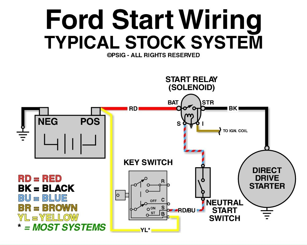 ford starter wiring diagram example electrical wiring diagram u2022 rh huntervalleyhotels co Ford 302 Heater Water Flow ford 302 starter solenoid wiring
