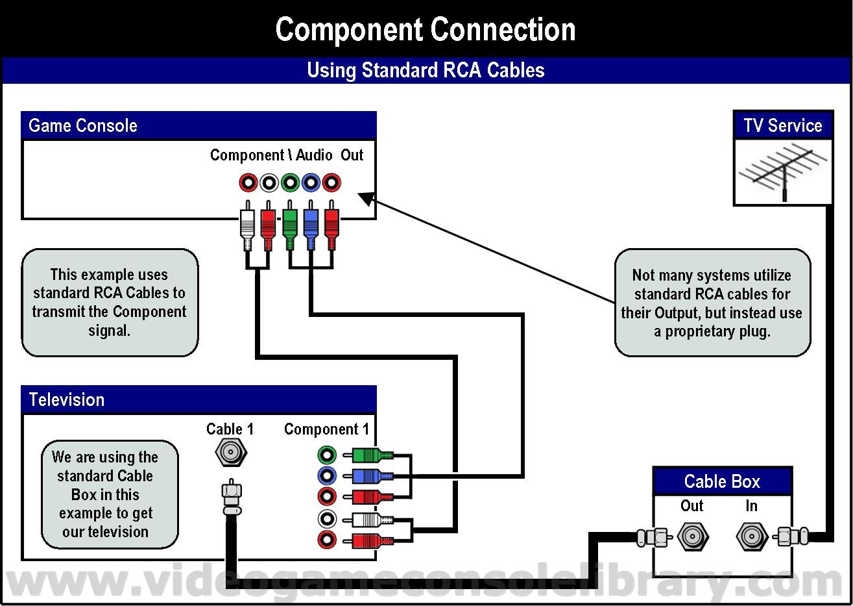 hdmi to component wiring diagram wiring diagram portal u2022 rh graphiko co