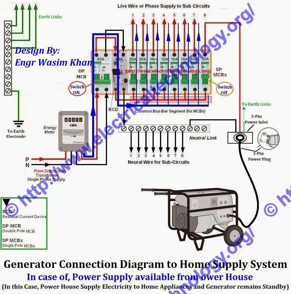 Wiring Generator To House Panel Solutions Of A Example Electrical Diagram