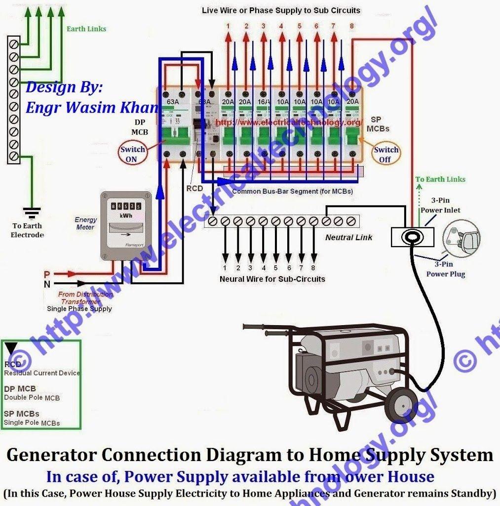 Home Generator Wiring Diagram Solutions Rigid Portable Trusted Diagrams