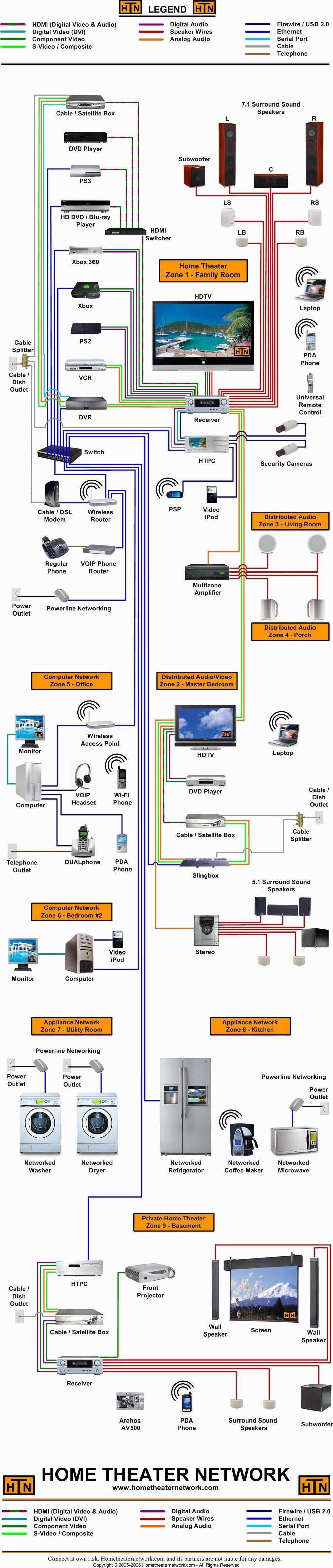 Network Wiring Diagram Luxury Nice Design Wiring Home Network Diagram