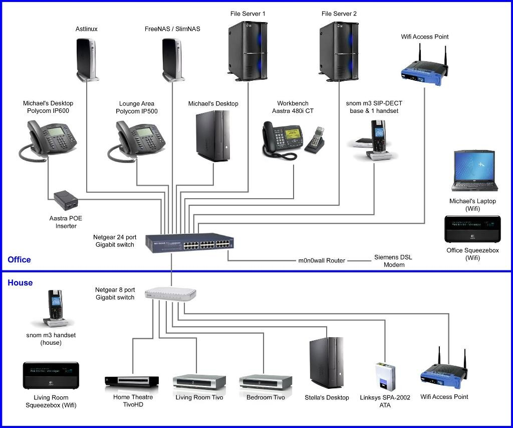 Cat5 Wiring Closet Electrical Diagrams Home Design New Network Basic Guide Diagram U2022 Cat 5 Ethernet Cable
