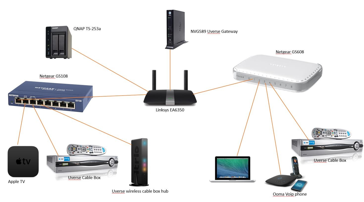 Basic Internet Wiring Diagram Home Solutions Linksys Guide