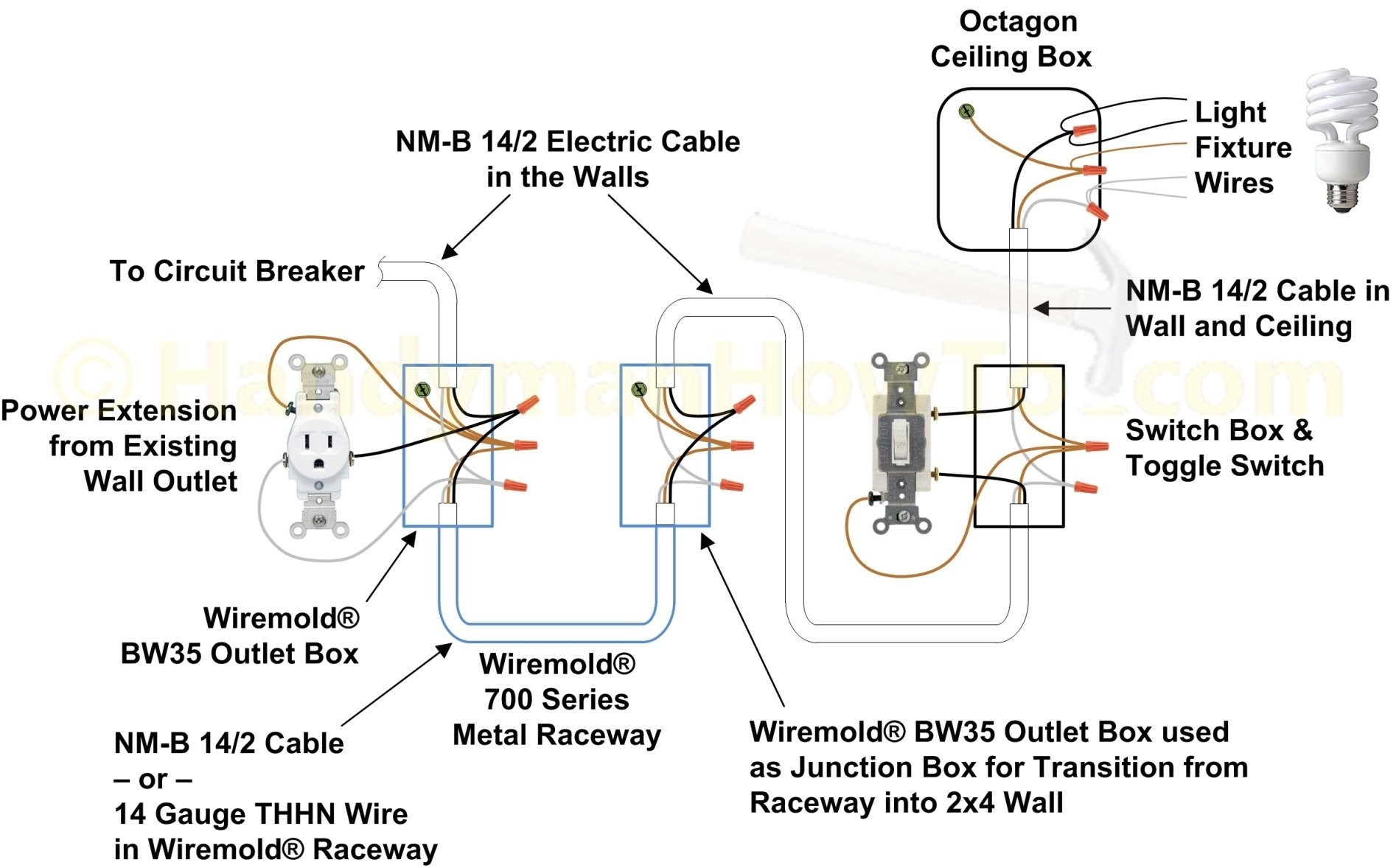 plug receptacle wiring How To Wire A Closet Light With Wiremold Wall Plug Wiring Plastic