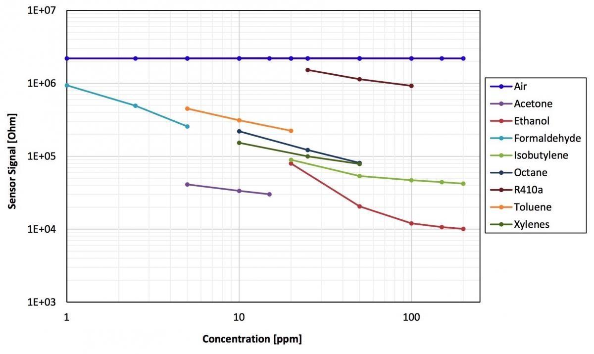 Obr 11 Citlivost snmače SGA701 pro detekci vodkov½ch plynu na ostatn plyny Zdroj obrázku Integrated Device Technology