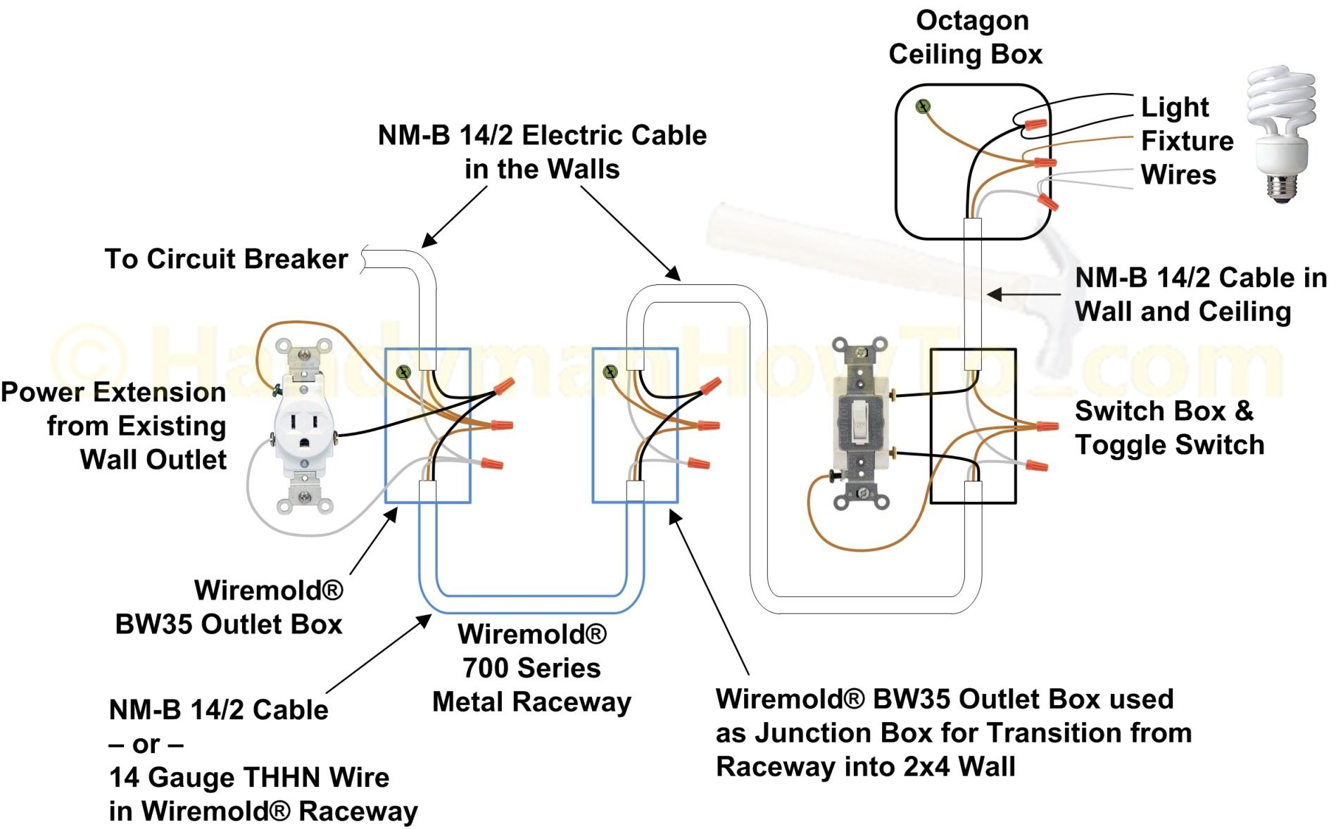 How To Wire A Closet Light With Wiremold Wall Plug Wiring Plastic Wiring Diagram For Electrical Receptacles