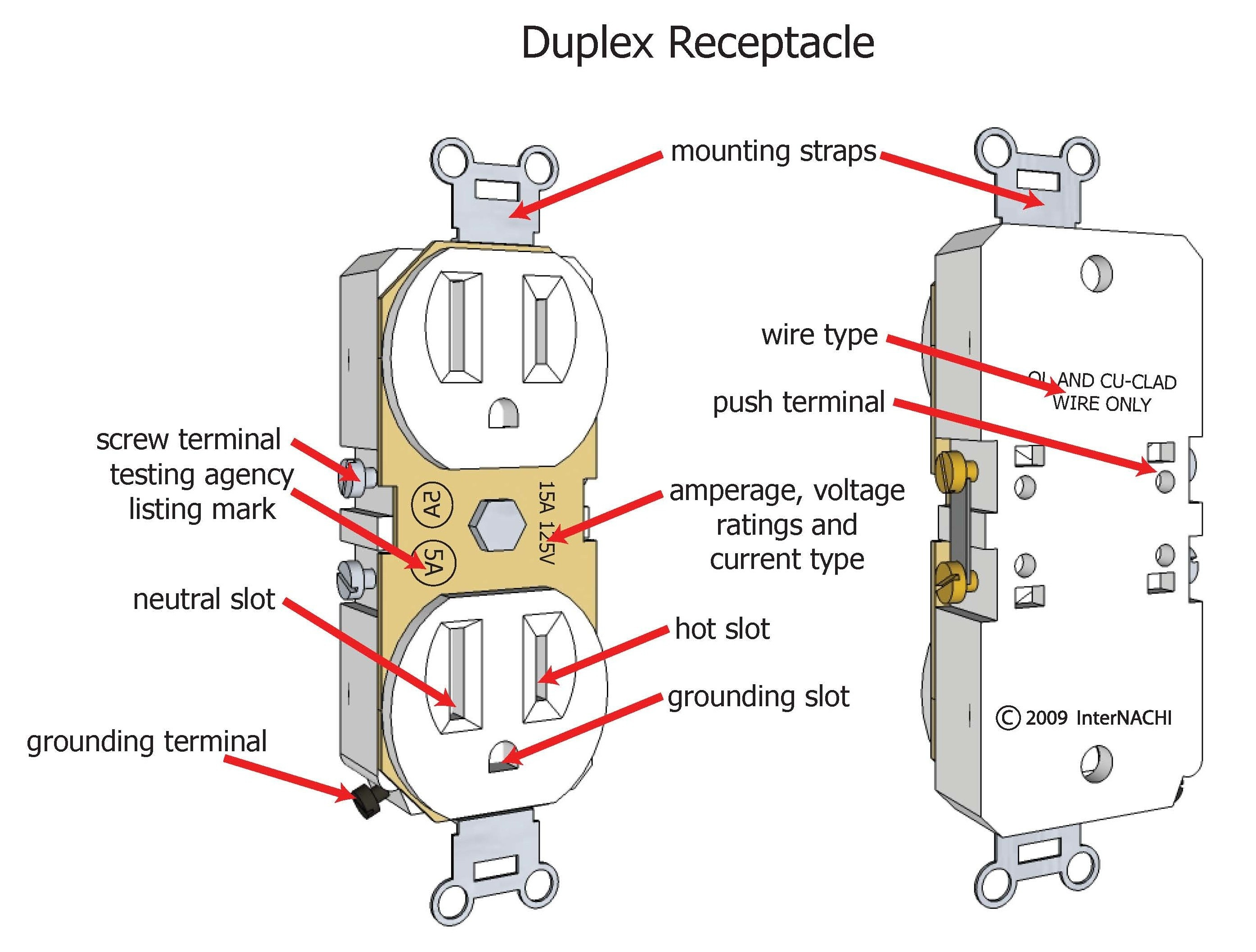Wire a receptacle wiring diagrams for electrical outlets do it yourself at duplex outlet diagram gorgeous