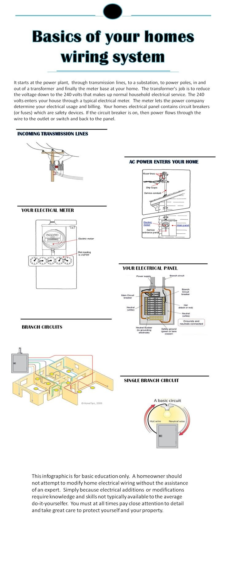Home Electrical Infographic