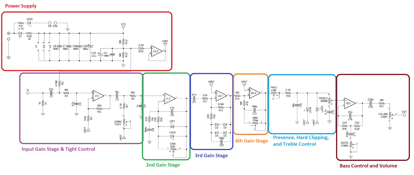 The signal path consists of 4 cascading gain stages like a tube amplifier might use some power filtering and various filters to shape your sound