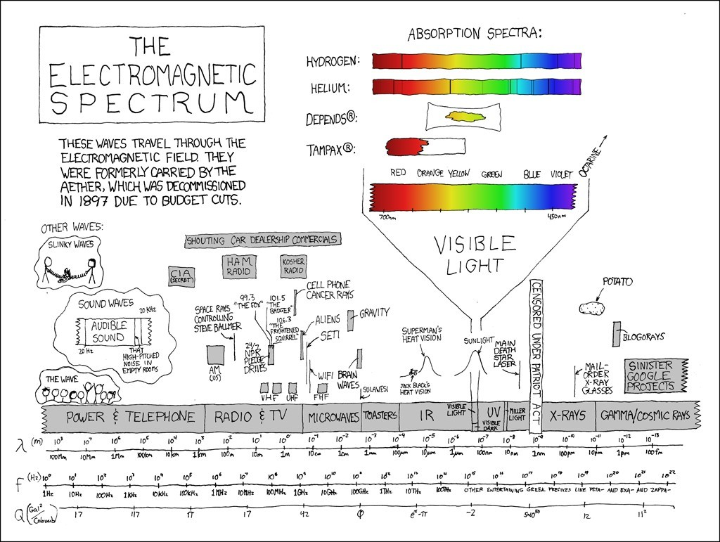 xkcd circuit diagram wiring diagram image rh mainetreasurechest com Xkcd Schematic Johnny Drop Tables Xkcd