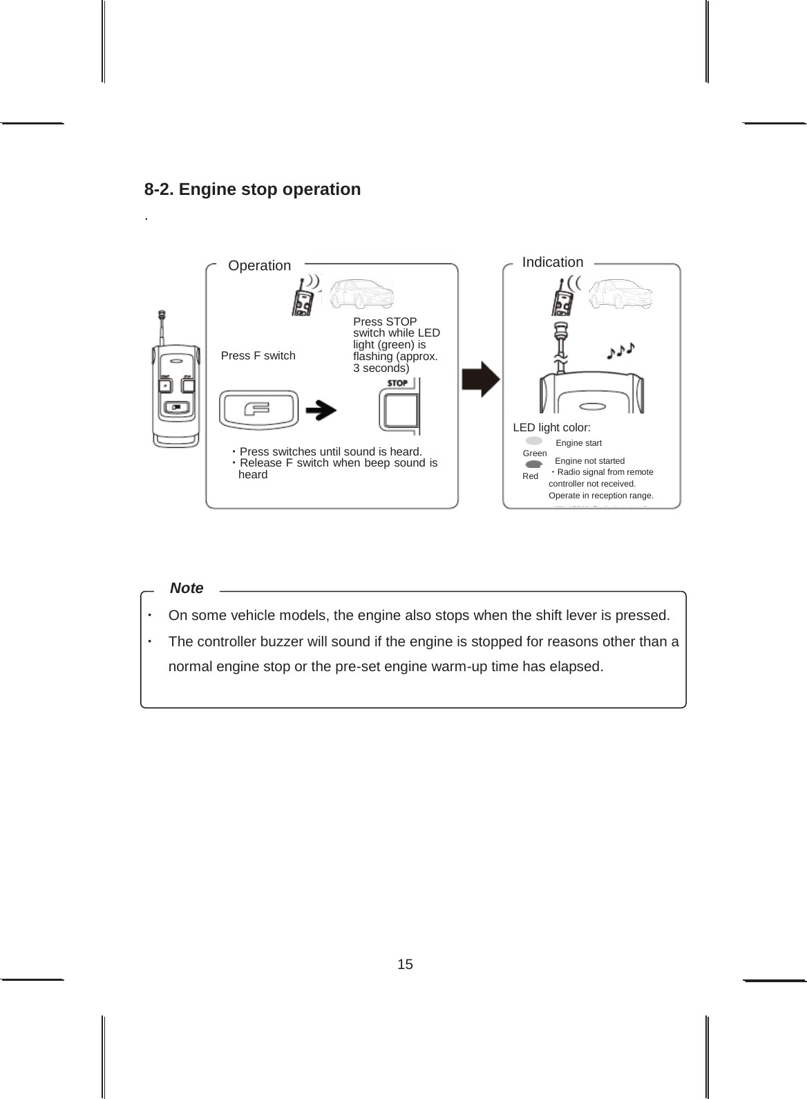 Page 15 of Remote engine starter unit User Manual Users Manual FALTEC CO