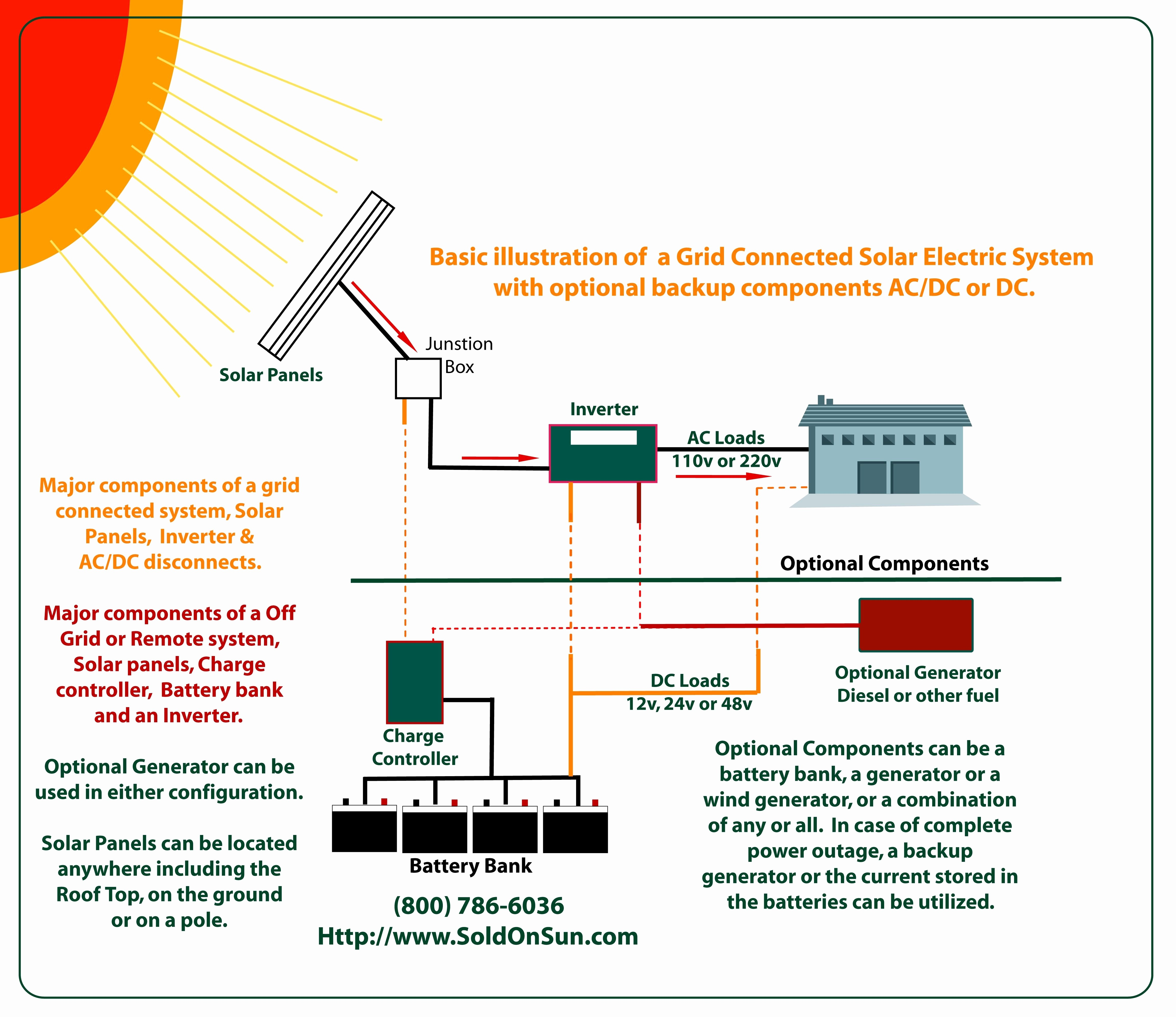 Solar Panel Wiring Diagram Inspirational Excellent Free Sample Routing 220v Outlet Wiring Diagram