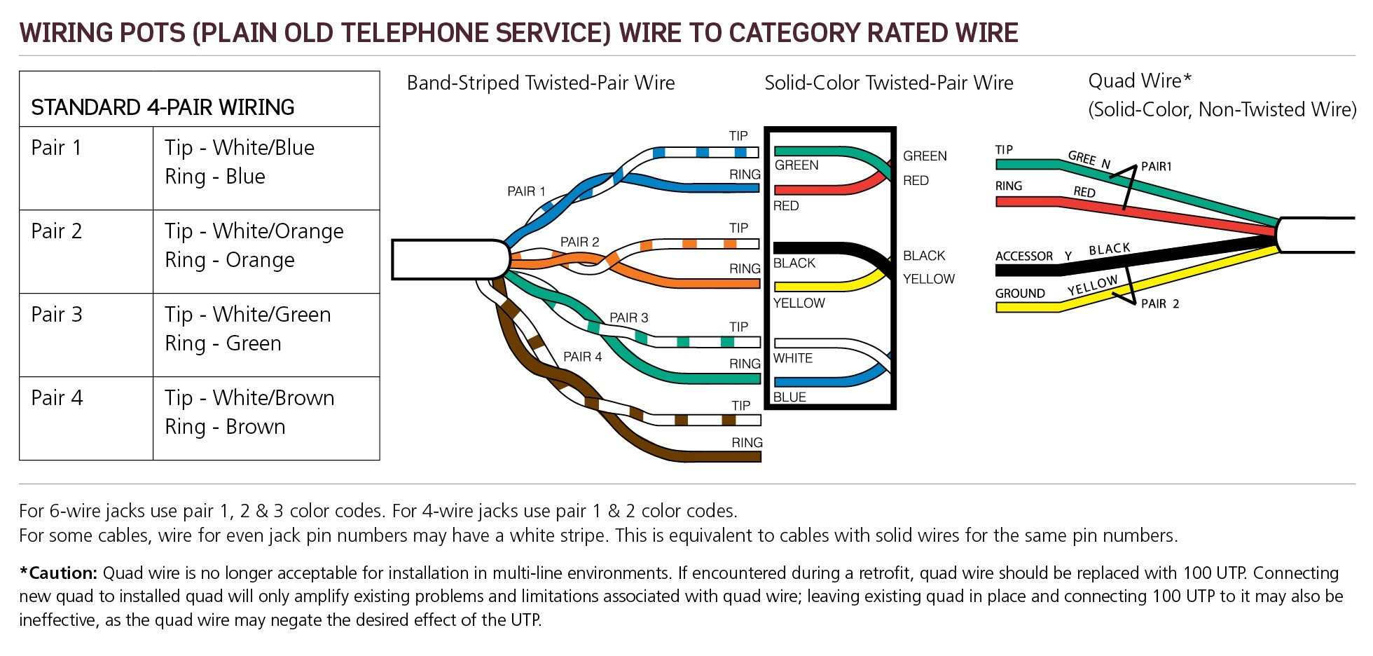 diagram in addition cat 5 phone wiring color code on telephone dsl rh  sellfie co Connecting Cat5 Wires Cat5 Wire Order