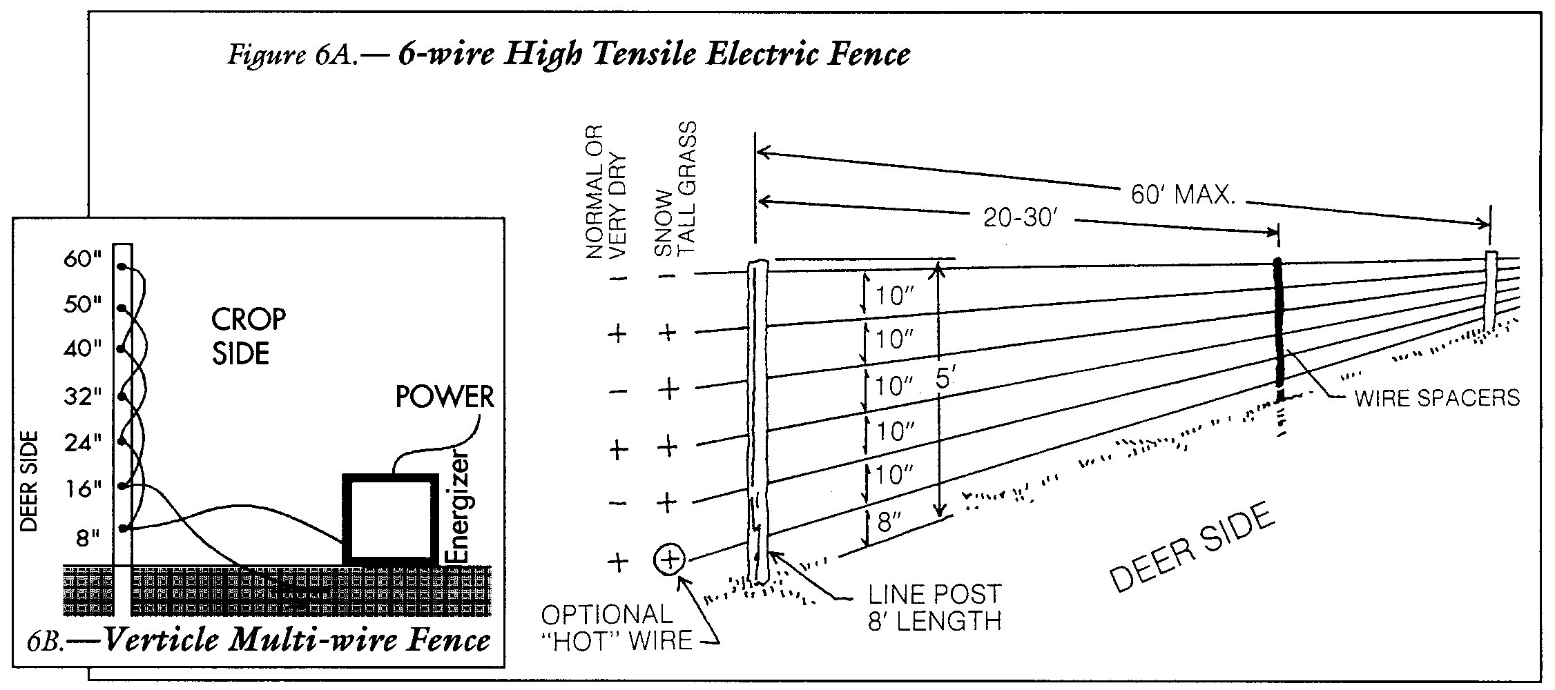 Gallery of Unique How to Wire An Electric Fence Diagram