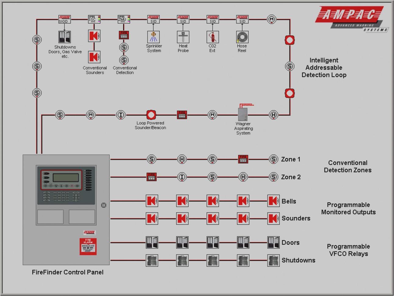 New Addressable Fire Alarm Wiring Diagram Smoke Detector Webtor Me Pull