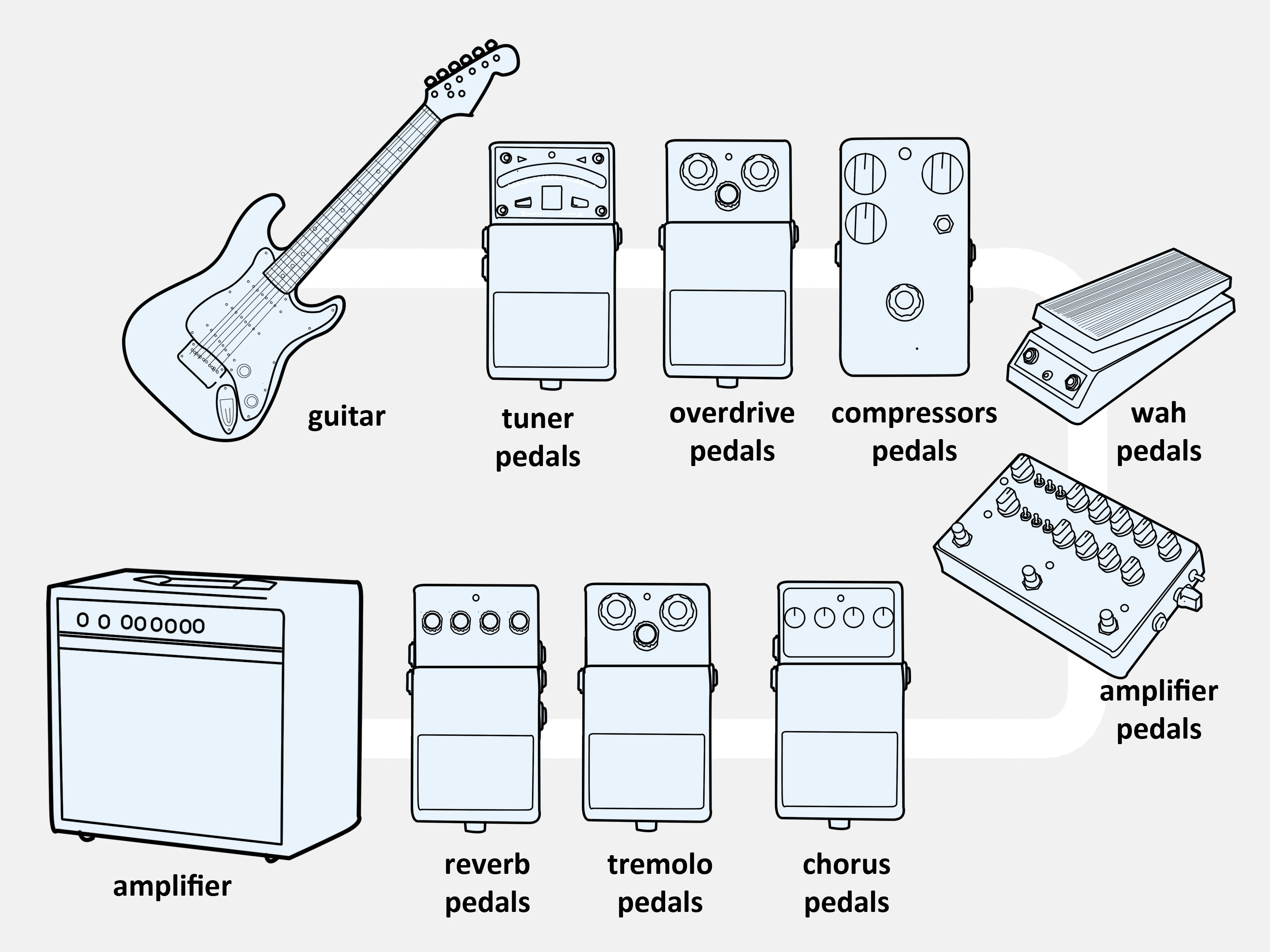 Connect an Electric Guitar to a bo Amp Step 15
