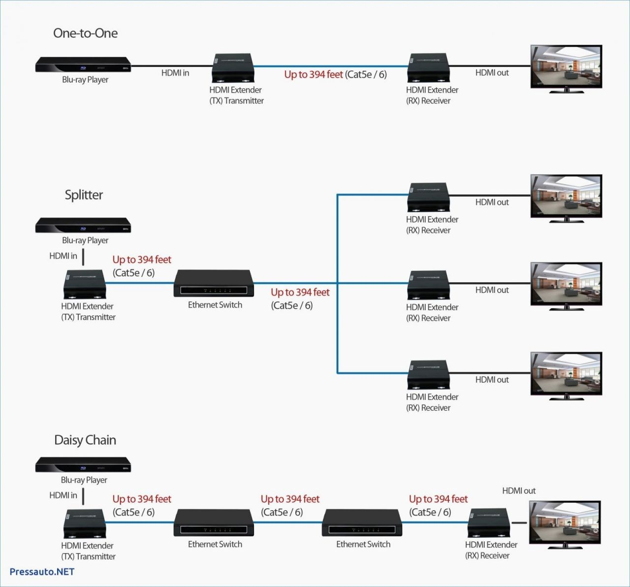 Attractive Fresh Ethernet Cable Wiring Diagram Diagram Network Switch Diagram ge4