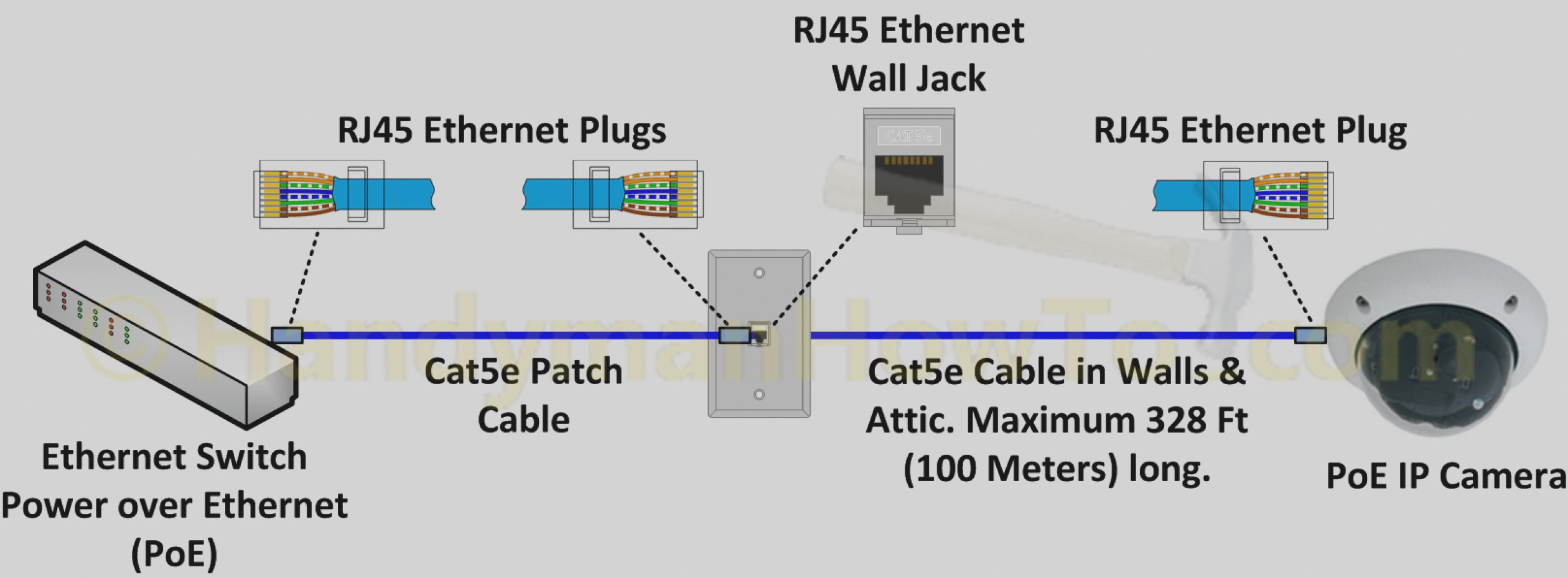 Wonderful Ethernet Wiring Diagram How To Make An Network Cable Cat5e Cat6