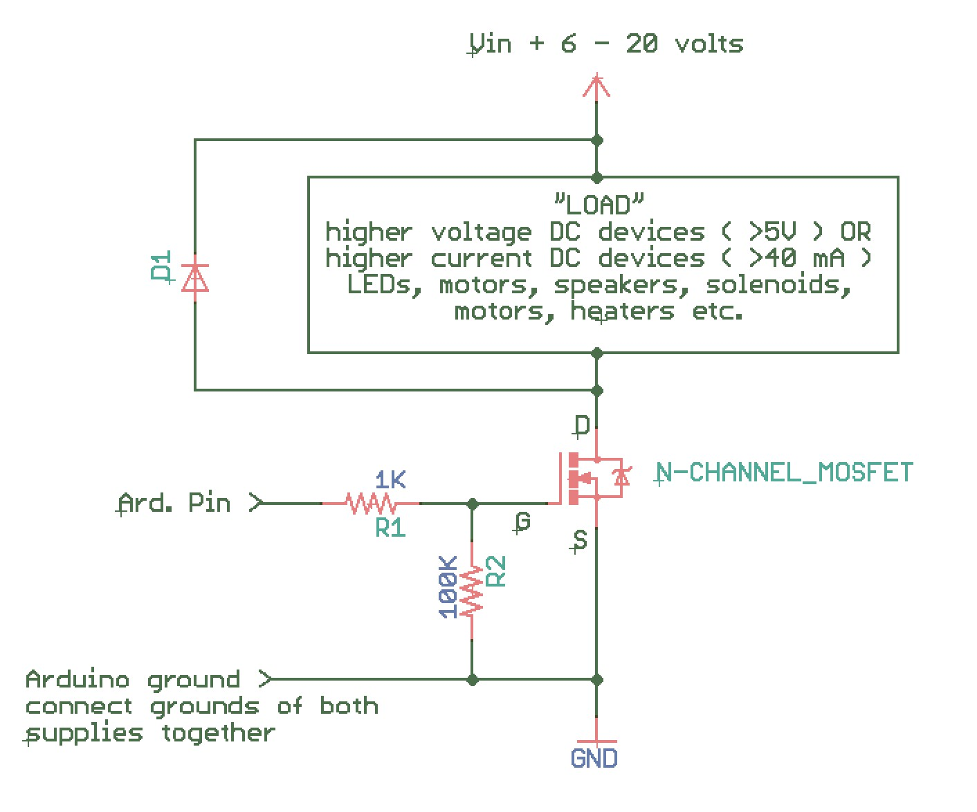 N channel MOSFET wired as a high current or high voltage switch R2 is a pulldown resistor to keep the switch off if there is no input it should have a