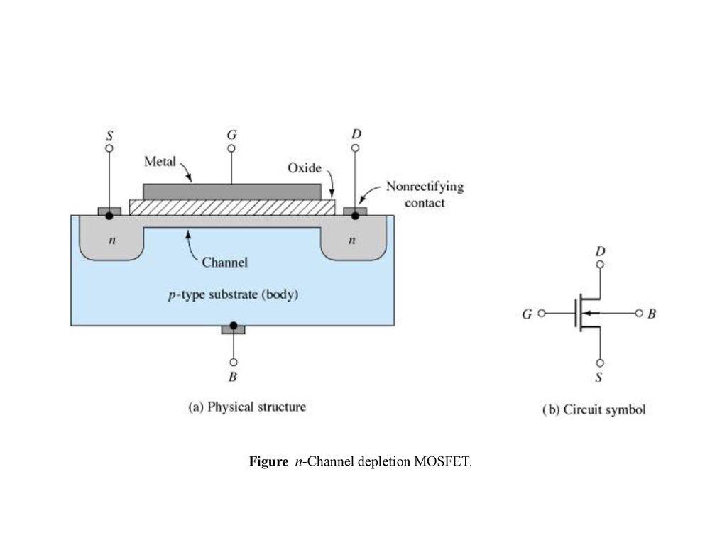 55 Figure n Channel depletion MOSFET