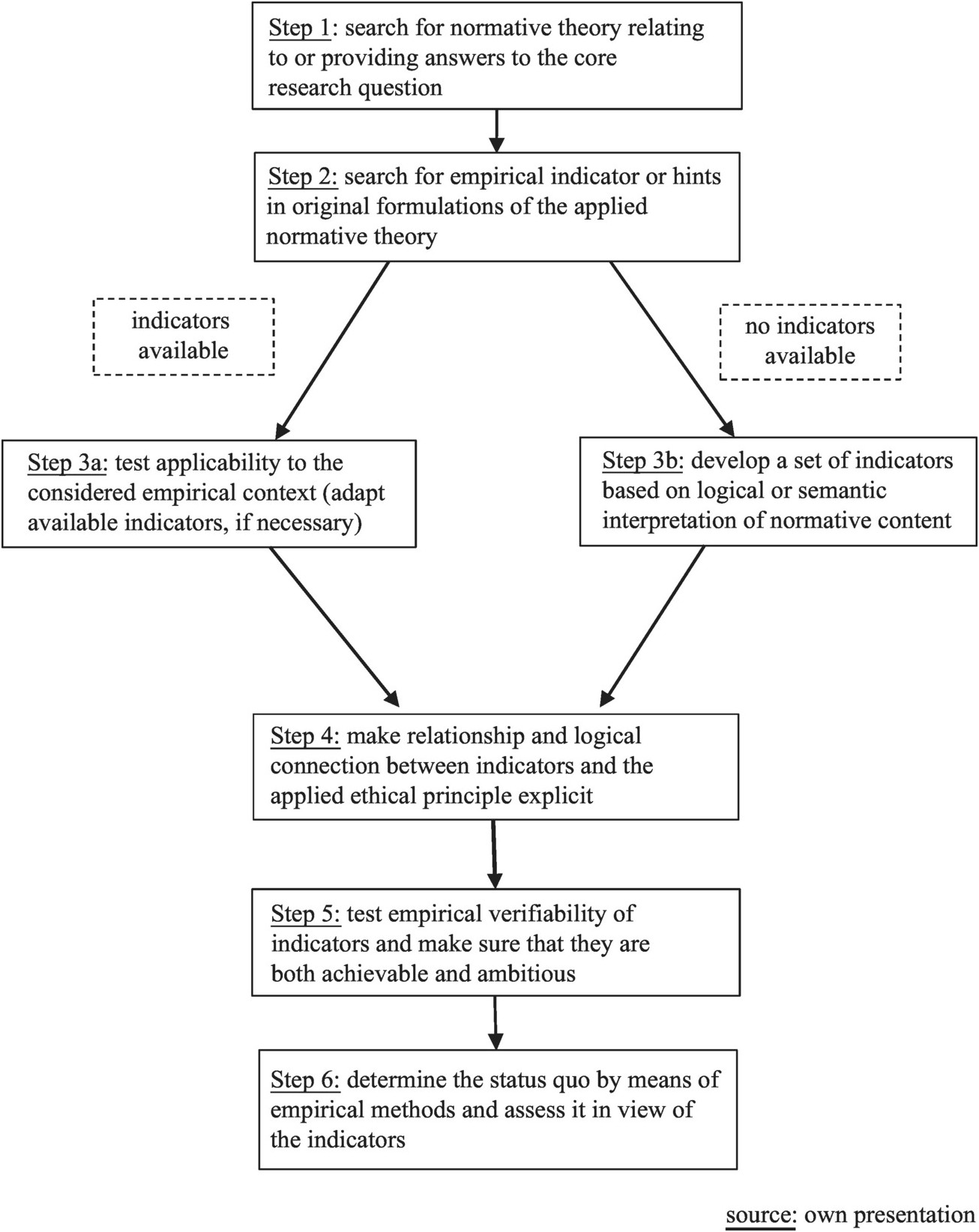 Figure 6 2 The process of applying the method of normative assessment