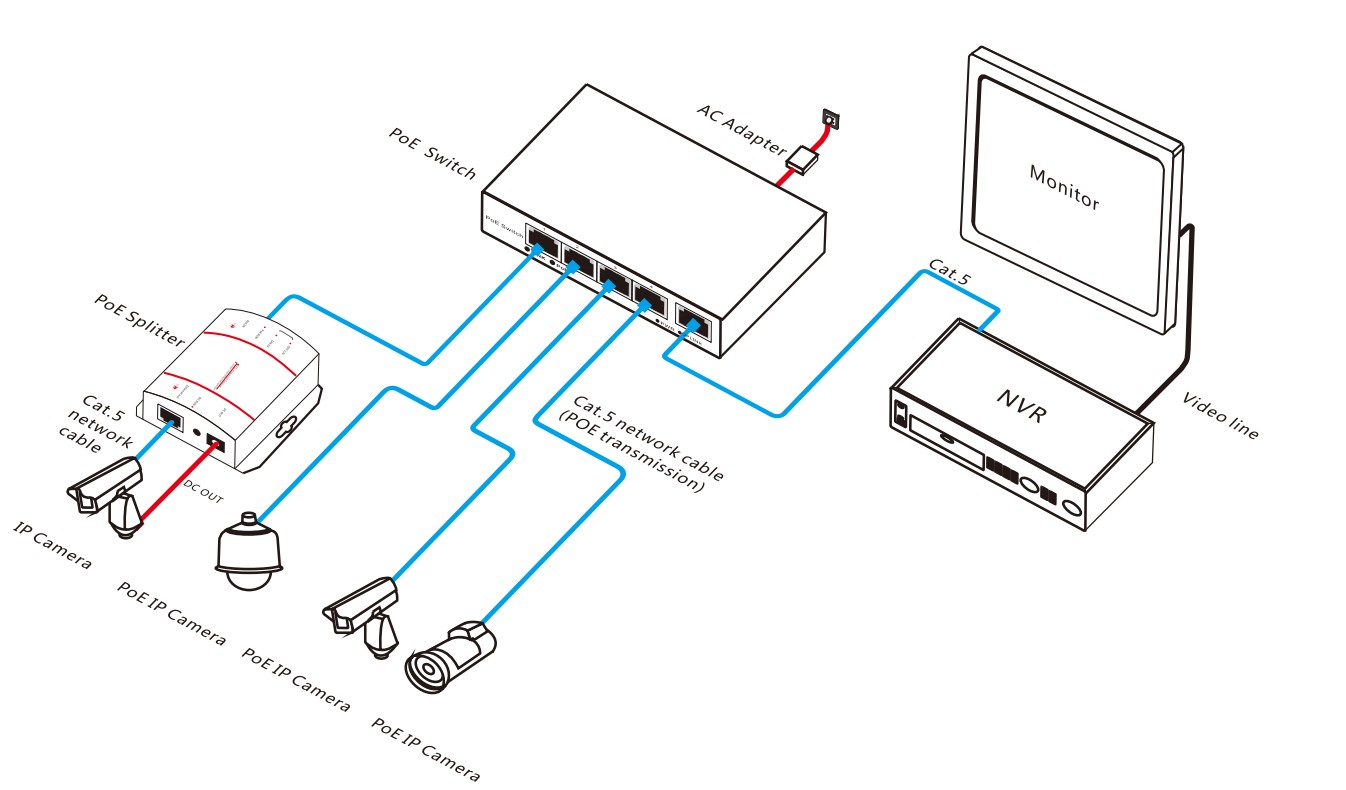 Ip Wiring Diagram Schematic Diagrams Cat 5 For Poe Camera Cctv