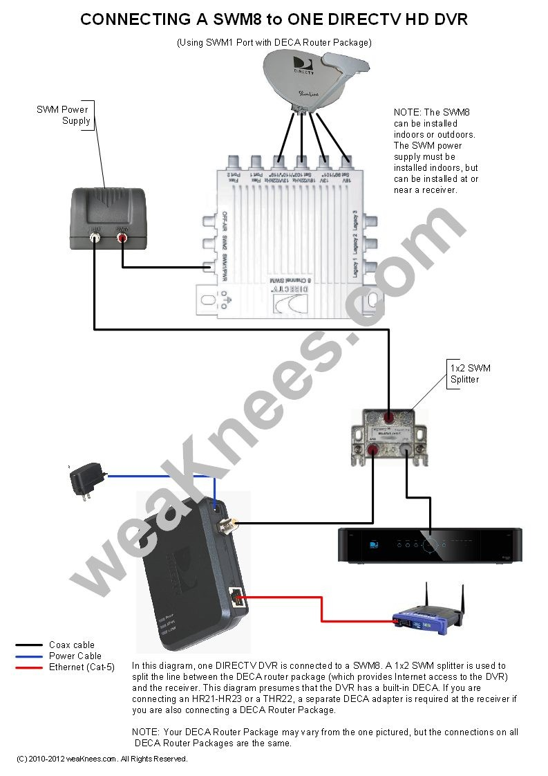 Wiring a SWM8 with 1 DVR and DECA Router Package