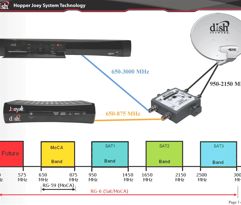 Dish Network Wiring Diagram Inspiration Satellite Dish Wiring Diagram Wiring Diagram