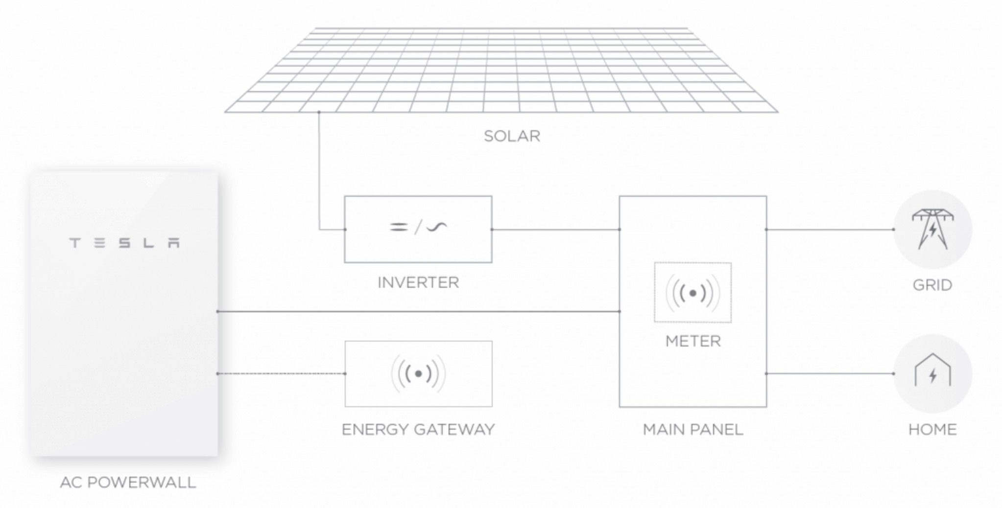 Tesla Powerwall Wiring Diagram Library Of 2 Image Rh Mainetreasurechest Com Home Battery Power Wall