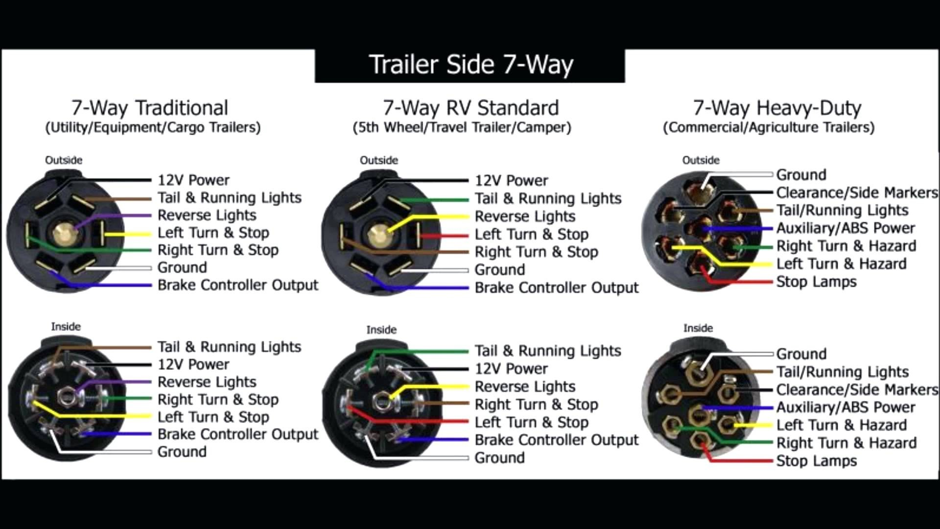 Wiring Diagram Rv 7 Way Plug Best Rv Plug Wiring Diagram Fresh 7 Way New Hbphelp