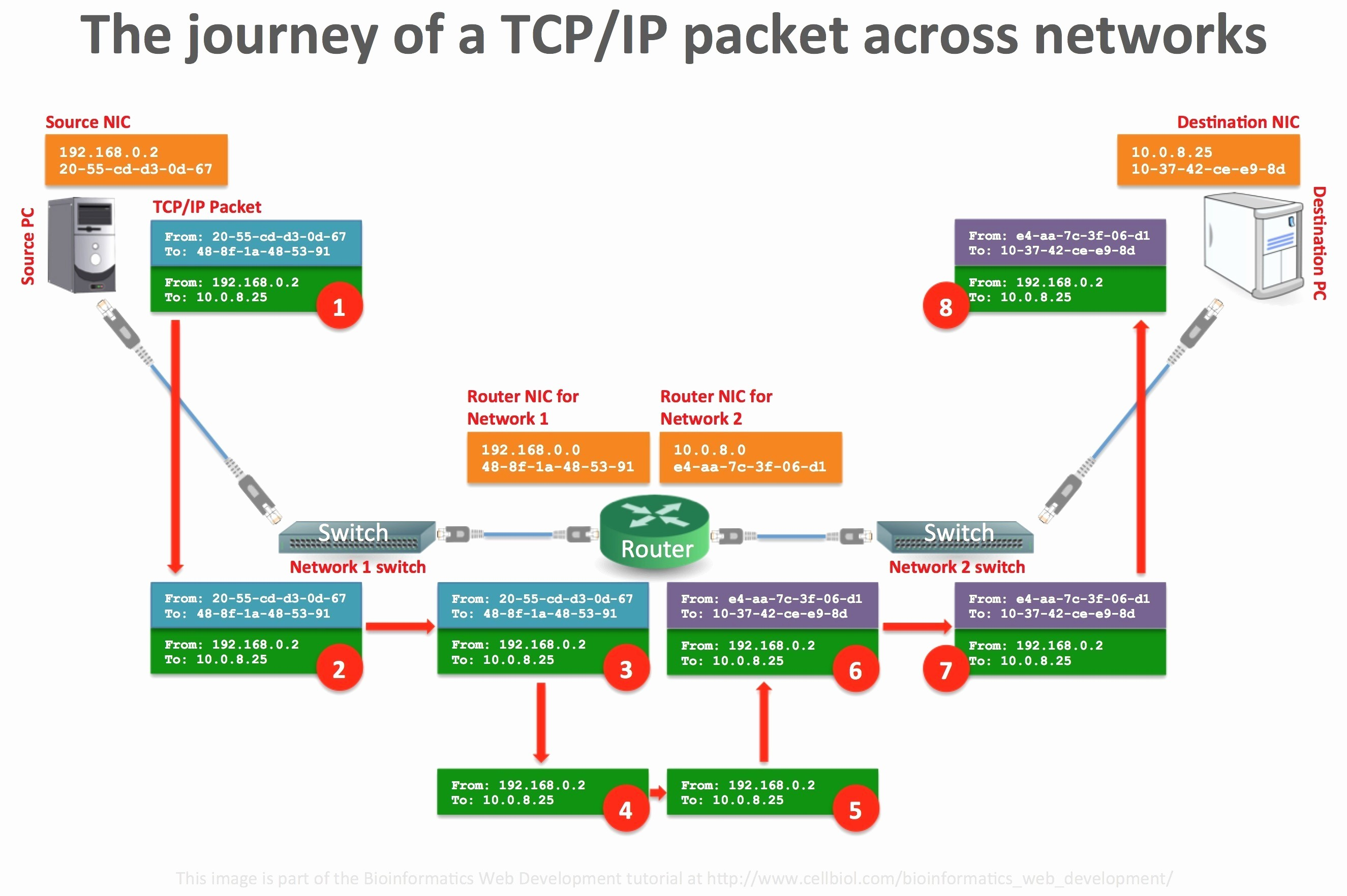Visio Network Diagram Stencils for Network Diagram softwares New Network Diagram Sample Inspirational