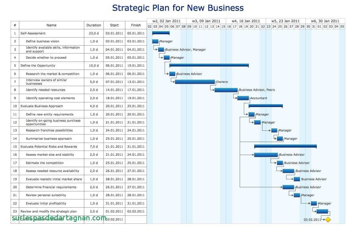 Website Workflow Diagram New Sample Flow Chart Diagram New Visio Flowchart 0d Unique Flowchart