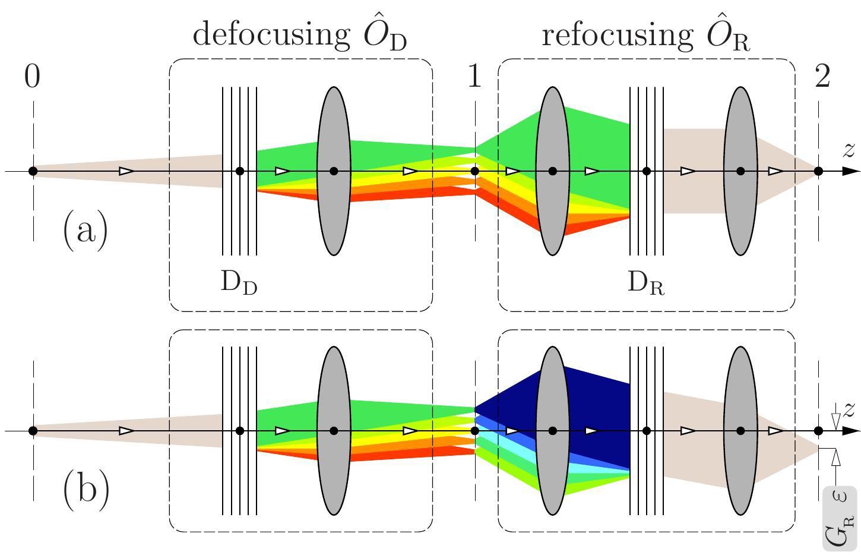 X ray Echo Spectroscopy