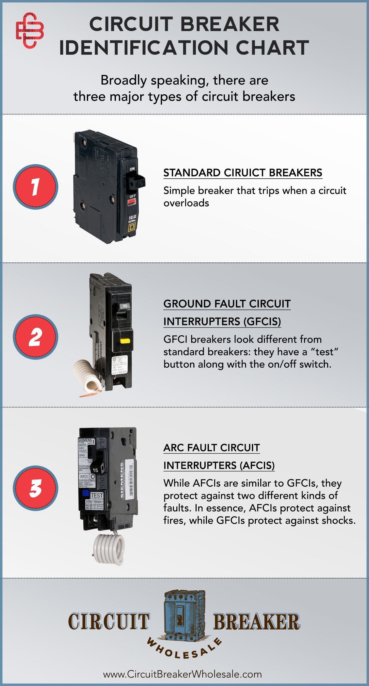 Buying circuit breakers is no trivial task so how do you ensure you re