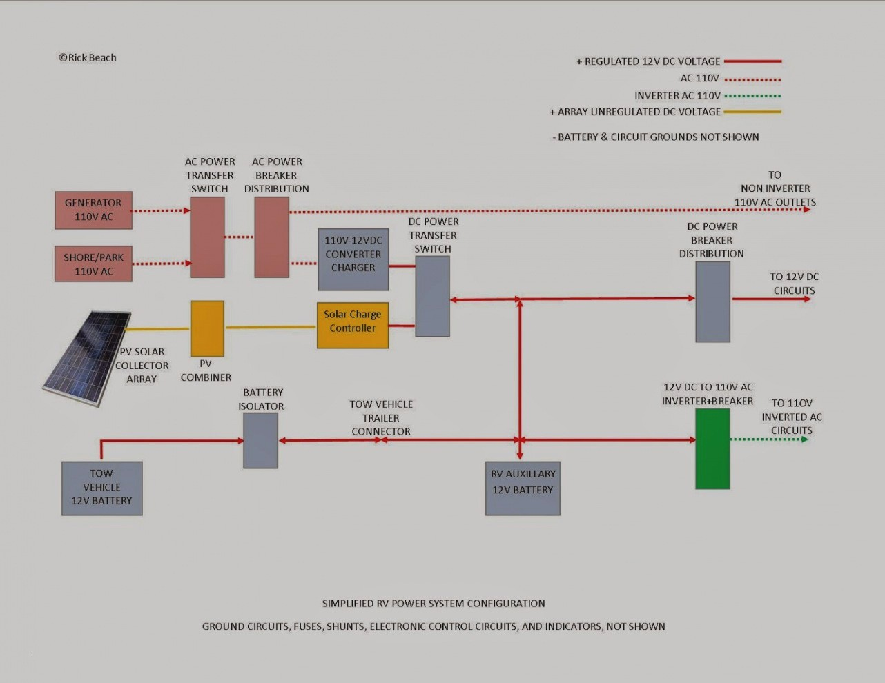 Panel Wiring Diagram New Best Wiring Diagram Od Rv Park Electrical