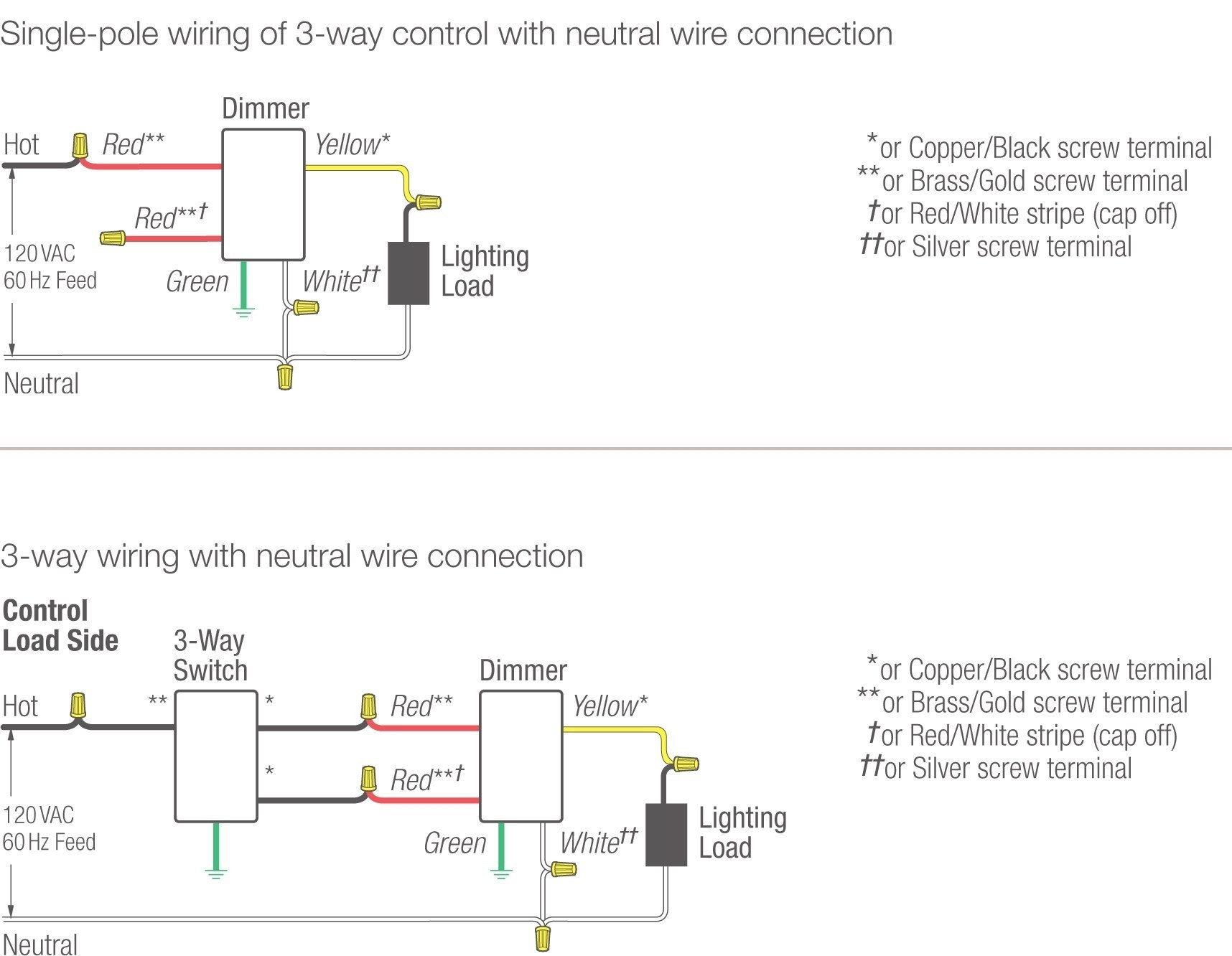 Lutron Diva Cl Wiring Diagram New Valid Wiring Diagram for Dimmer Switch Australia – Wiring Diagram