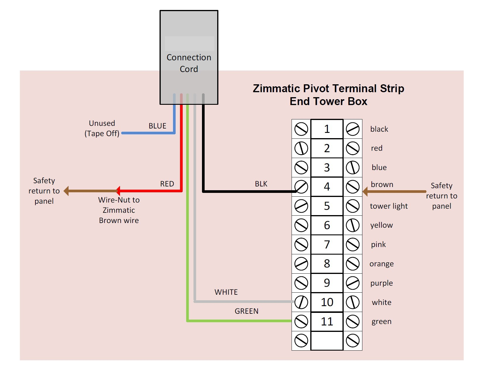 Zimmatic Pivot Parts Awesome Wiring Diagram Image Electrical Schematic New Rh Mainetreasurechest Basic Diagrams